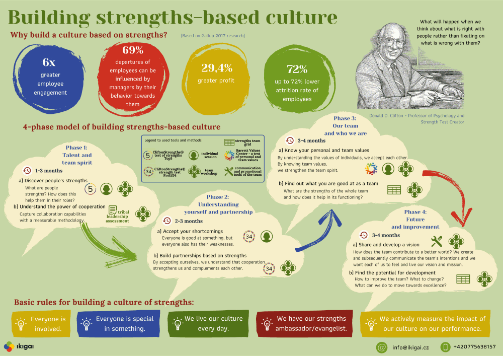 Building strengths-based culture, with Ikigai.cz